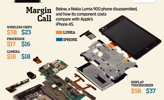 Why Nokia Can't Even Come Close To Competing With The iPhone 4S