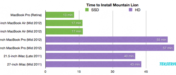 How Long Does The Mountain Lion Upgrade Take? Here's Your Answer…