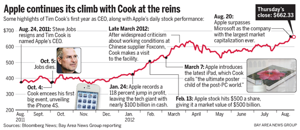 One Year Later: Apple At An All Time High With Tim Cook Behind The Wheel