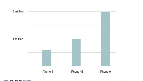 Want To Know How Crazy iPhone 5 Preorders Have Been? Here's A Visual