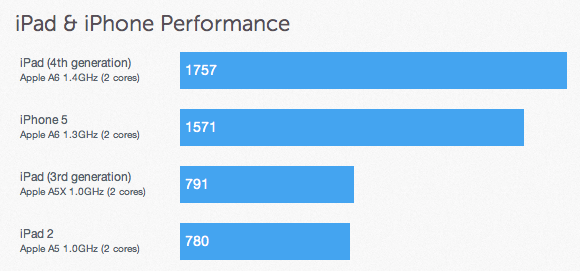 Benchmarks For Apple's Fourth Generation iPad Surface On GeekBench