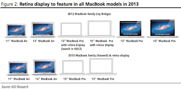 Not Surprising: Apple To Update MacBook Pro And MacBook Air In June 2013